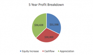 Profit.Breakdown