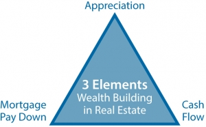 Triangulation.Of.Wealth.Building